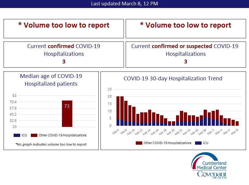 COVID-19 Statistics Roane Medical Center